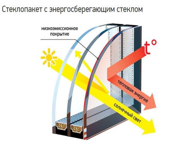 Энергосберегающие теплопакеты
