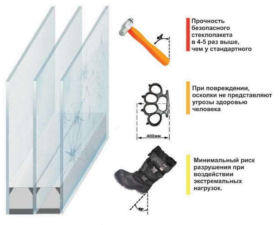 Ударопрочный ( Бронированый) стеклопакет