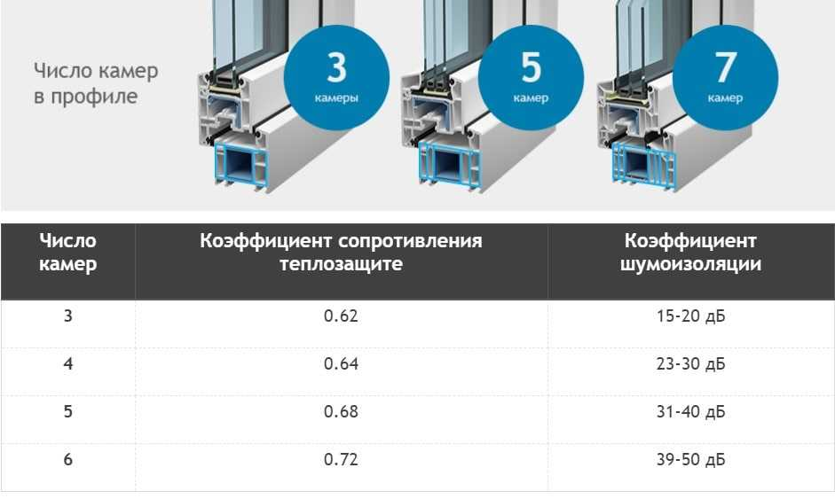 Количество камер и параметры профиля ПВХ